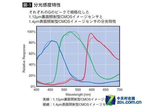 背照式传感器与传统传感器性能对比