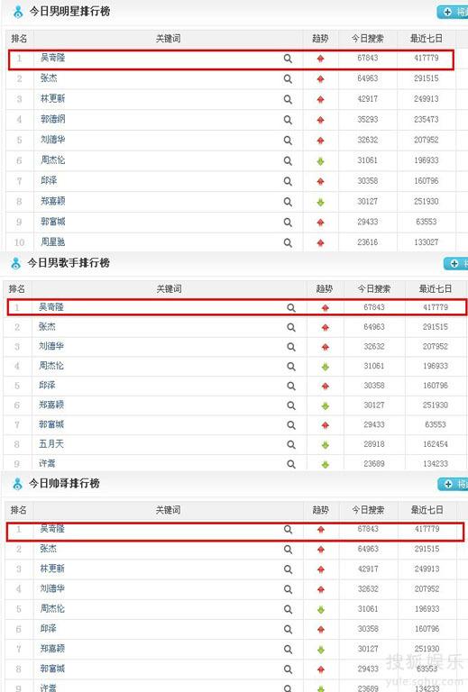 吴奇隆数周蝉联百度搜索风云榜冠军之位