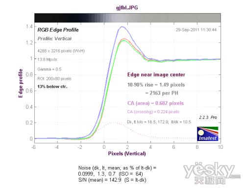 广角端中心垂直方向色散测试结果