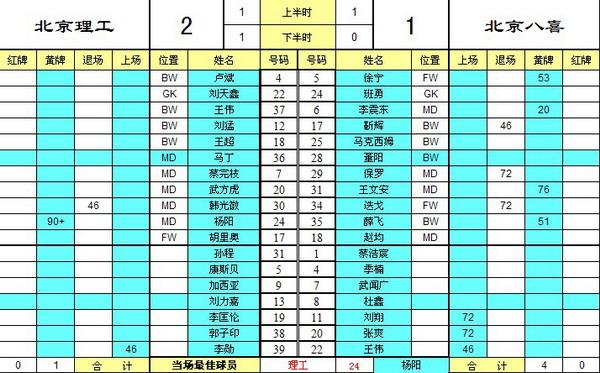 北京理工2-1北京八喜理工杨阳