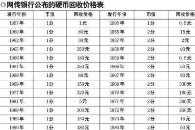硬币收藏价格表2013_年的1分硬币兑换价格甚至高达350元,很多网友纷纷表示要回家翻抽屉,翻