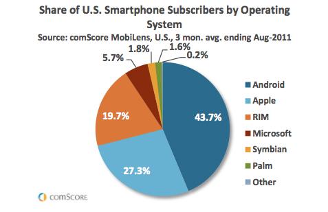 Android市场占有率居首 iOS网络流量称雄(图)