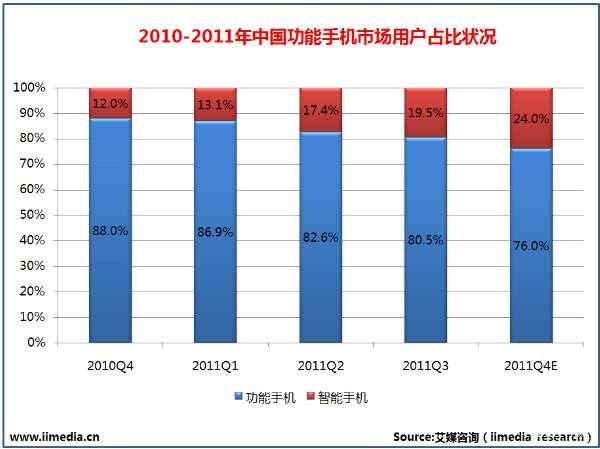 2008-2012年中国手机用户规模发展状况与预测