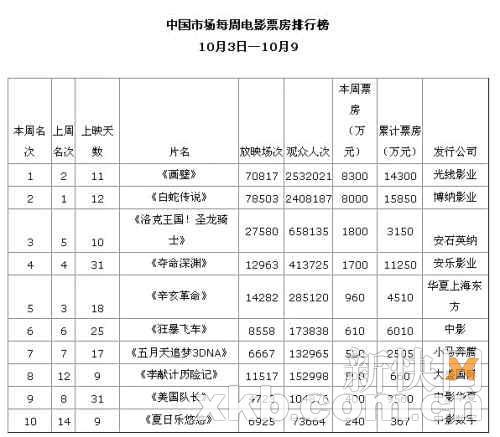 中国市场每周电影票房排行榜(10月3日-10月9日)