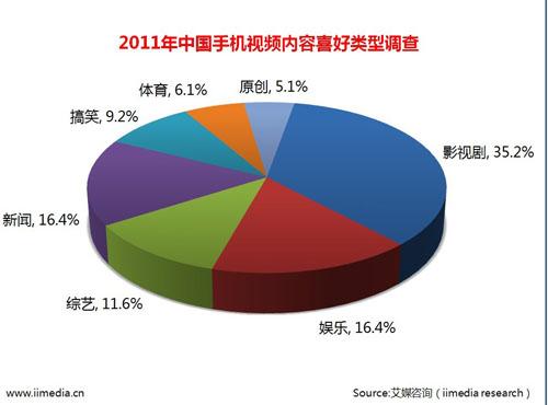 2011 年中国手机视频内容喜好类型调查