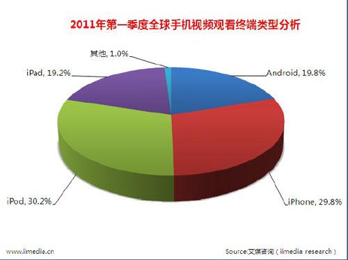 2011 年第一季度全球手机视频观看终端类型分析