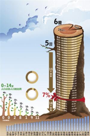 中国各省面积人口_各省城市人口比例