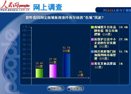 人民调查:过半网友认为淘宝事件缘因政府管理存漏洞