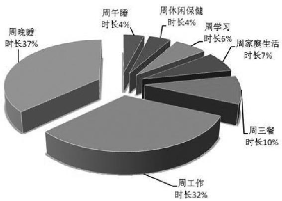 社科院调查:县处级官员职位越高陪领导时间越长