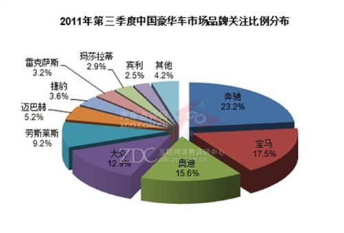 ...1年第三季度 中國豪華汽車市場排行榜圖片 34335 500x338