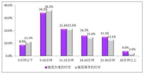 数据来源:数字100市场研究公司