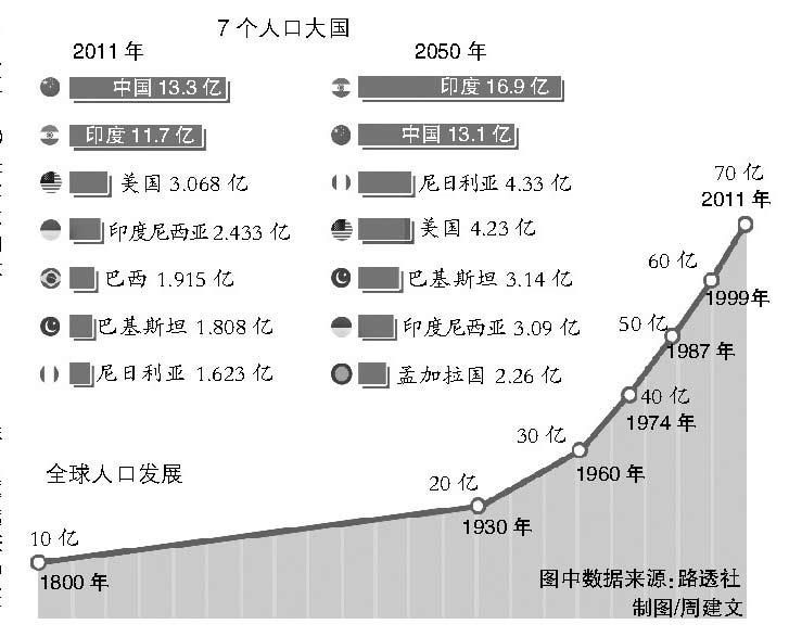 全国人口分布图_2013年全国人口总数
