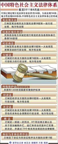 主要的法律已经制定,相应的行政法规和地方性法规比较完备,法律体系图片