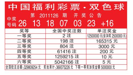 中国福利彩票·双色球第2011126期开奖公告(