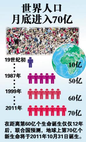 阿塞拜疆总人口数量_2011年全世界总人口