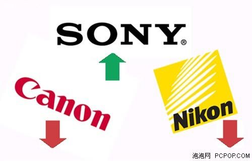 目前相机市场,索尼占有率呈上升趋势,而尼康和佳能则在下降