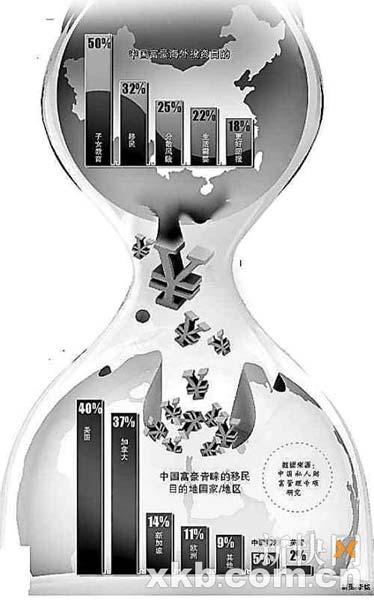 数据来源:中国私人财富管理专项研究
