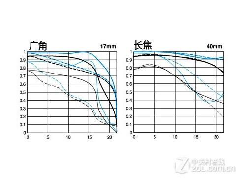 佳能EF17-40mm f/4L USM镜头参数