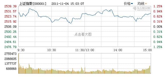 人民日报:两周反弹近一成 股市在恐慌中跌出大底