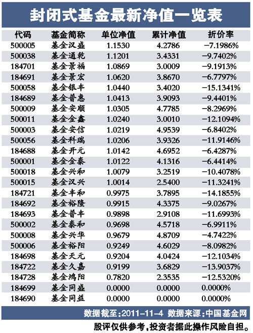 封闭式基金最新净值一览表(图)