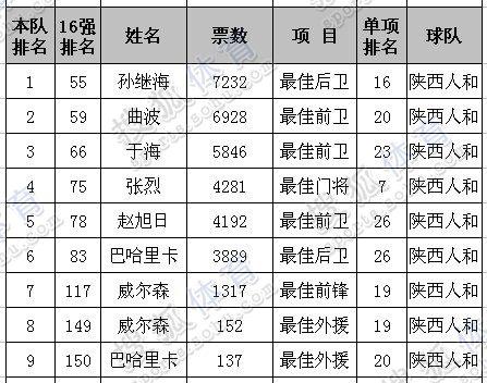 益壮_孙继海出生于1977年9月30日,现年34岁.攻守俱佳的他是我