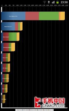 三星Galaxy Note的基准测试结果