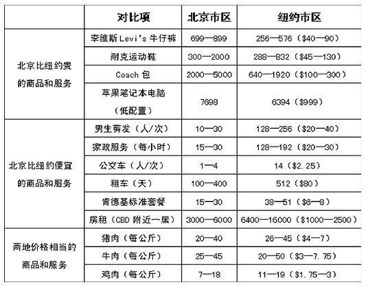近期各类商品价格也是达到了创纪录的新高,中国的通胀已到了令人难以承受的水平 。我们来看看美国的物价是什么样的,与中国相比,是更贵还是更便宜。