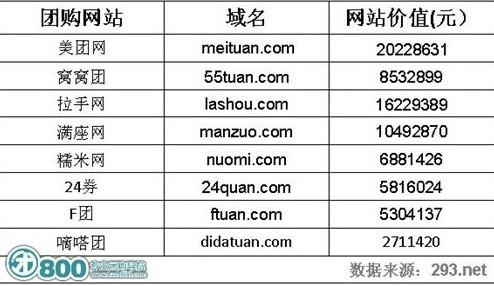 团购网站品牌价值排行榜 美团网第一