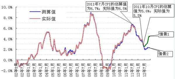 图2:2012年CPI同比涨幅的测算