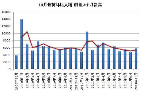 10月信贷增5868亿元 存款减少2010亿
