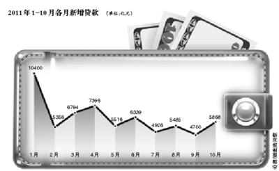 本报讯 (记者苏曼丽)央行昨天公布的10月份信贷数据从侧面印证了部分银行放松信贷。数据显示,10月份新增人民币贷款5868亿元,环比增加19.9%,创下四个月来的新高。