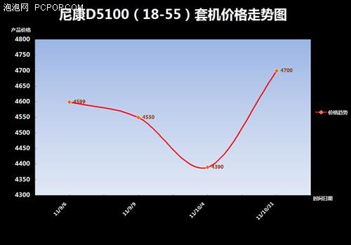 尼康D5100(18-55)套机价格趋势