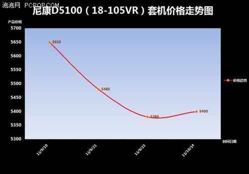 尼康D5100(18-105VR)套机价格趋势