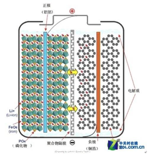锂电池的内部结构图