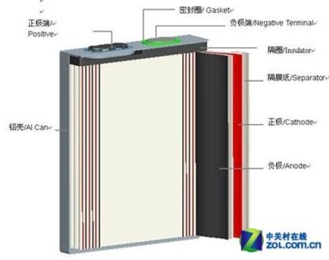 品牌电池的合理结构设计