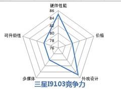 同门不同宗 双核三星I9100/9103全面对比