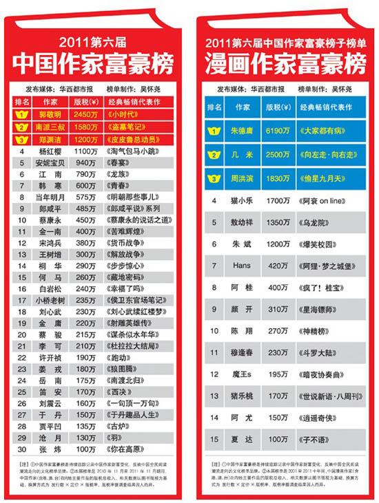 2011第6届中国作家富豪榜 内地原创漫画崛起