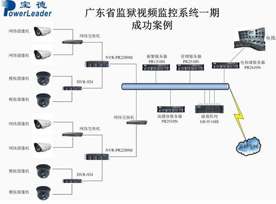 广东省视频视频监控系统成功案例的奥数好监狱图片