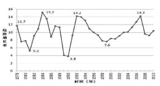 宏观调控调节经济总量_经济
