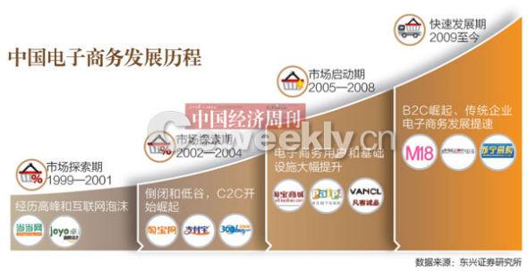 中国经济周刊封面报道:淘宝的江湖-搜狐IT