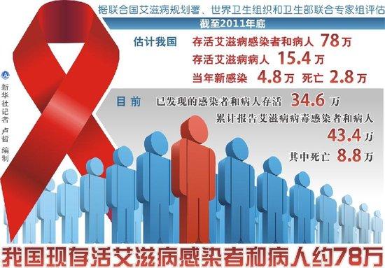 我国存活艾滋病感染者和病人78万