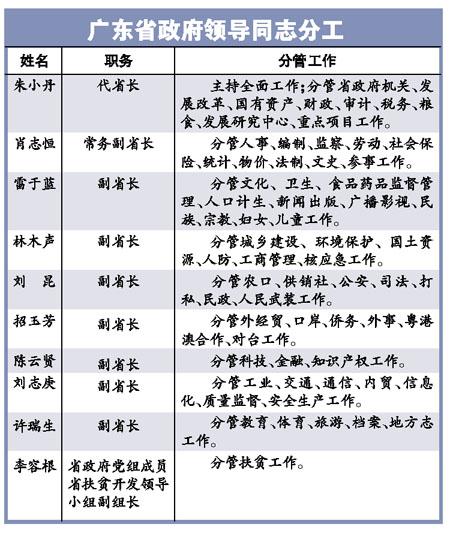 刘志庚许瑞生任广东副省长 省政府领导重新分