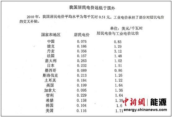 发改委:中国居民电价远低于国外 高收入家庭费电