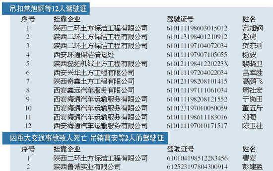 撸吊扣逼日美女_西安交警吊扣吊销十四名渣土车司机驾驶证(图)