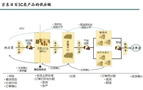 京东日百3c类产品的供应链