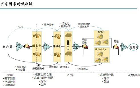 京东也开始规范化供应商管理体系和流程