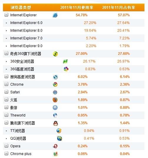 11月份我国浏览器排行榜:IE6仍居榜首
