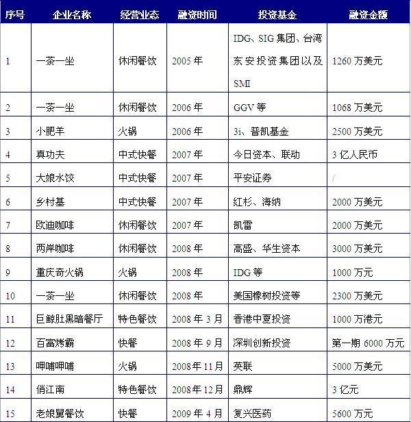 资料来源:前瞻产业研究院《2011-2015中国餐饮行业市场调研与投资预测分析报告》