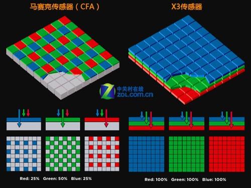 图为:非适马传感器与适马传感器的结构对比示意图