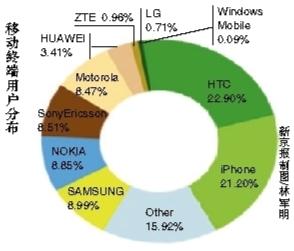 中国网速未达世界平均水平